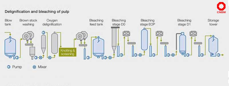 Pulp Bleaching Processing Chemical Pulping Cnbm
