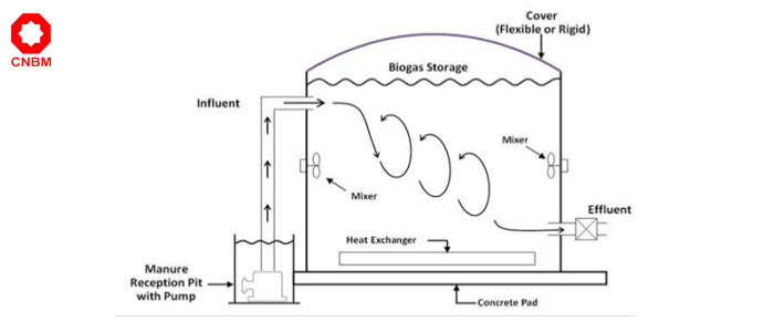pulp digester working principle