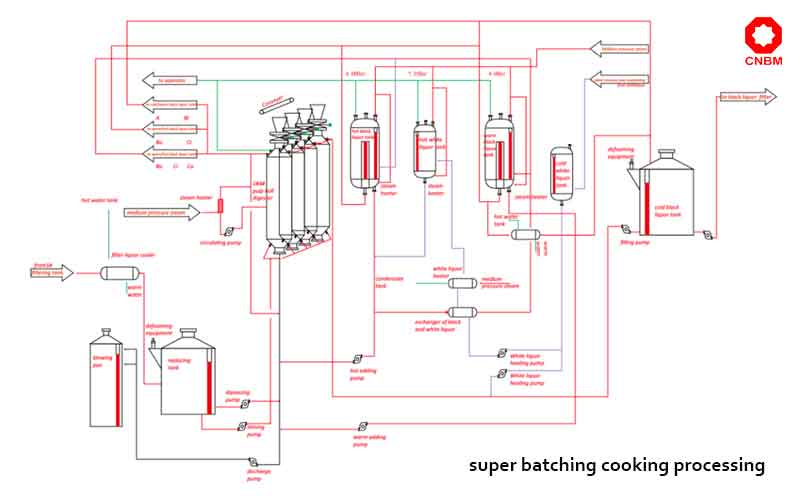 super batching cooking processing