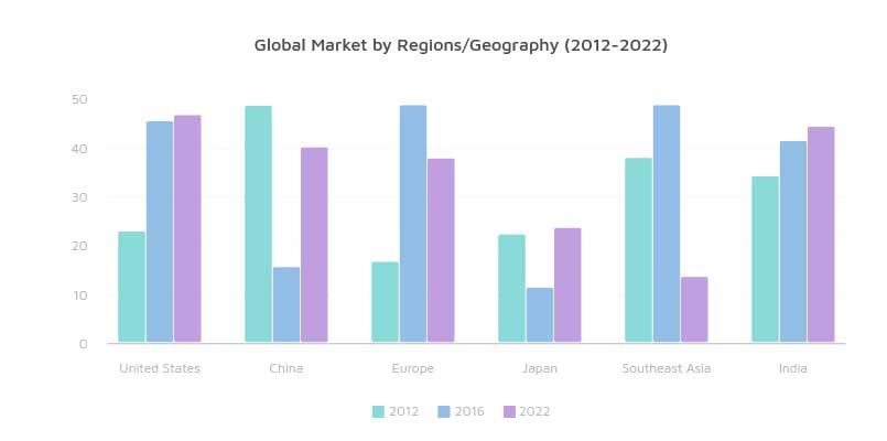 Wastepaper Pulp Global Market Report 2017 | CNBM