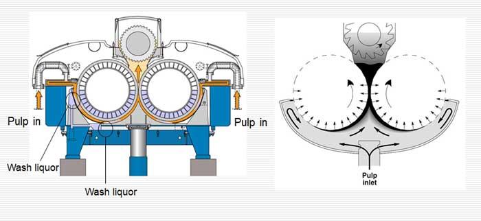 twin roll press types