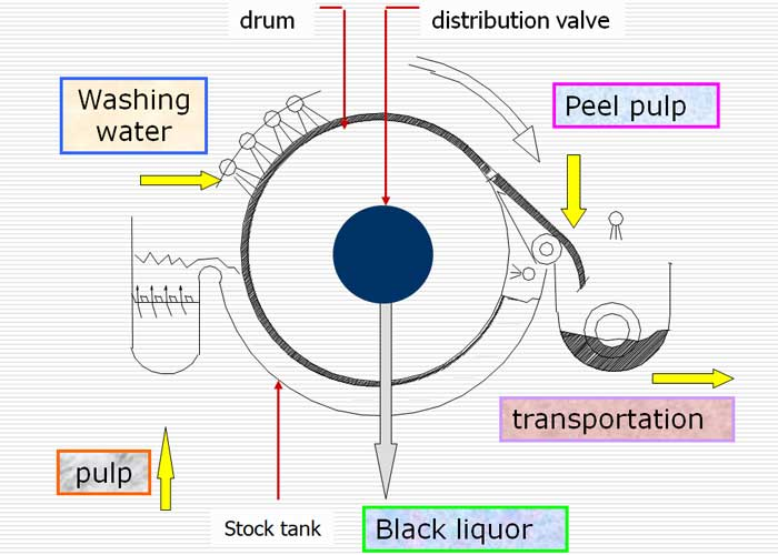principle of vacuum drum washer