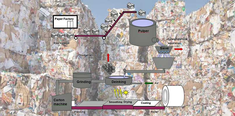 waste paper pulping