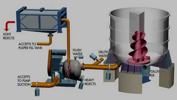 low consistency hydrapulper